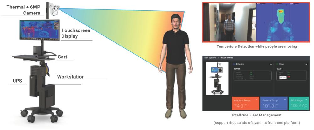 ROVE-IntelliSite-hBM-Temperature-Detection-Solution-Workplac